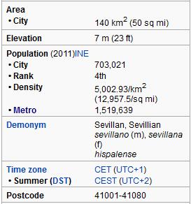 Seville Spain Demographics